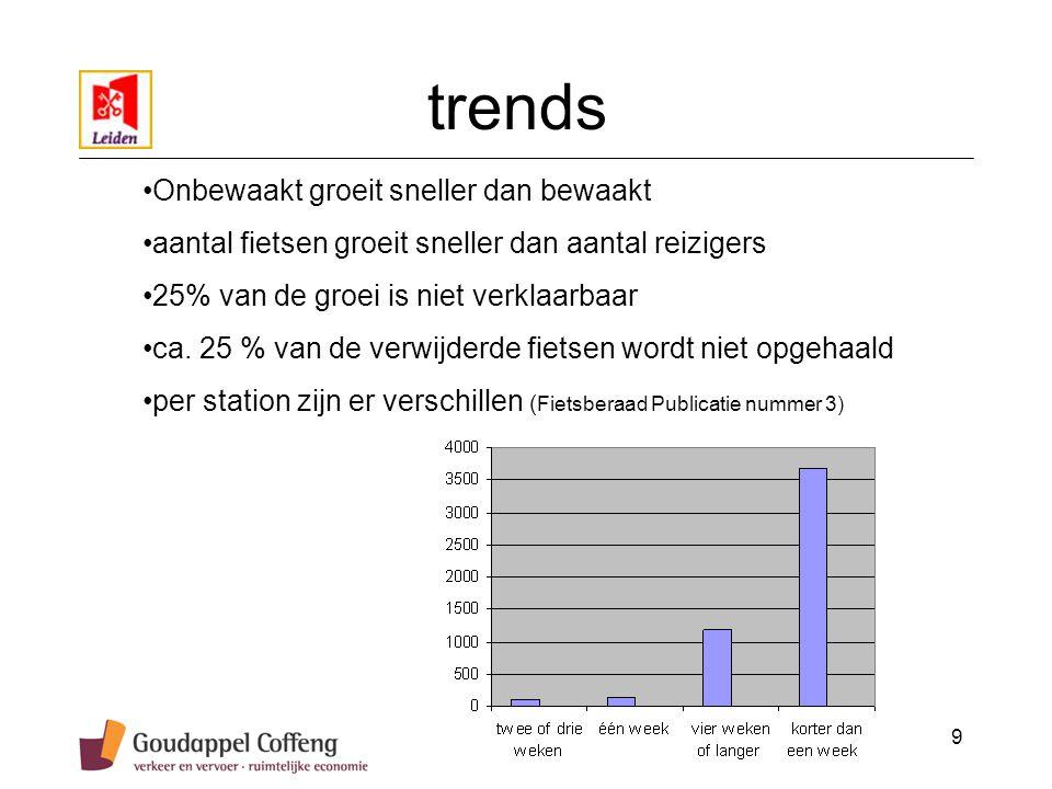 9 Onbewaakt groeit sneller dan bewaakt aantal fietsen groeit sneller dan aantal reizigers 25% van de groei is niet verklaarbaar ca.