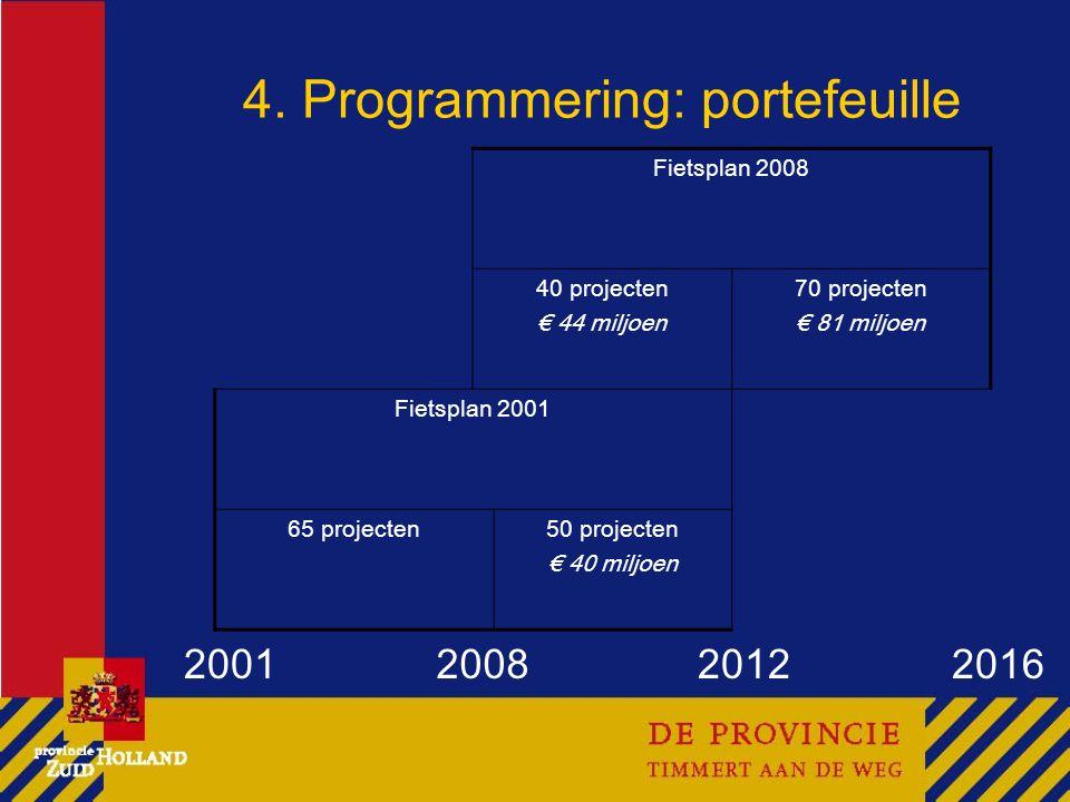4. Programmering: portefeuille Fietsplan 2008 40 projecten € 44 miljoen 70 projecten € 81 miljoen Fietsplan 2001 65 projecten50 projecten € 40 miljoen