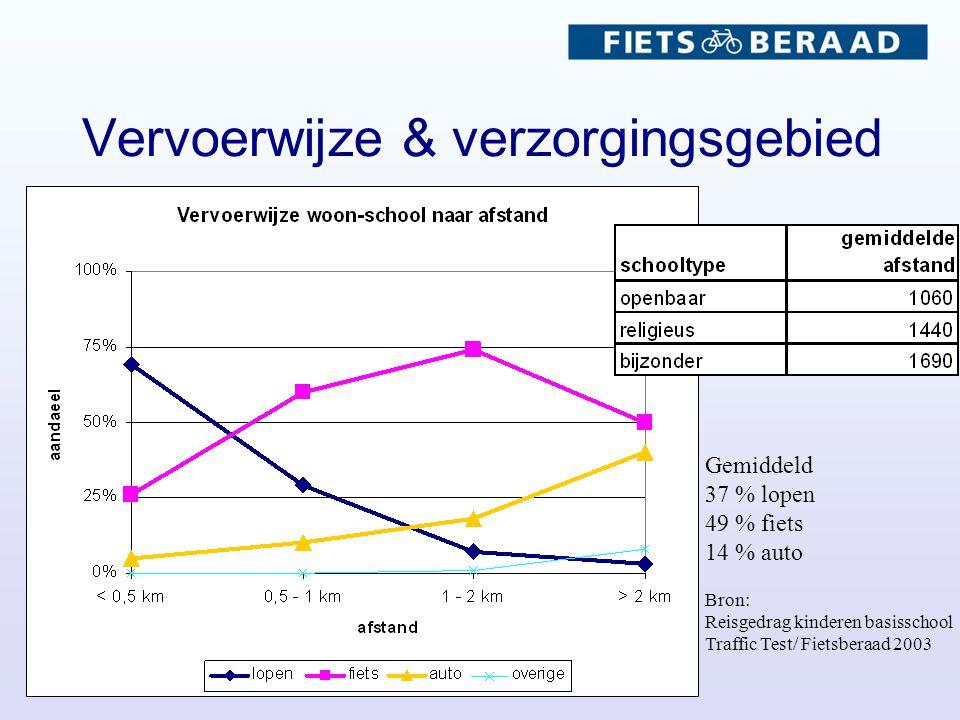 Vervoerwijze & verzorgingsgebied Gemiddeld 37 % lopen 49 % fiets 14 % auto Bron: Reisgedrag kinderen basisschool Traffic Test/ Fietsberaad 2003