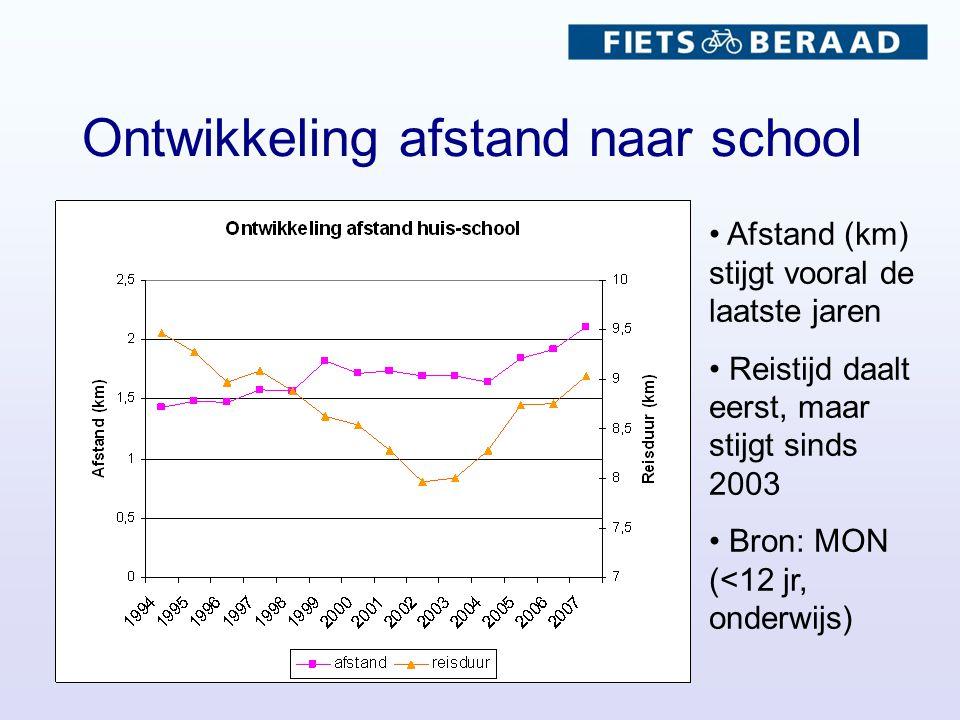 Ontwikkeling afstand naar school Afstand (km) stijgt vooral de laatste jaren Reistijd daalt eerst, maar stijgt sinds 2003 Bron: MON (<12 jr, onderwijs)