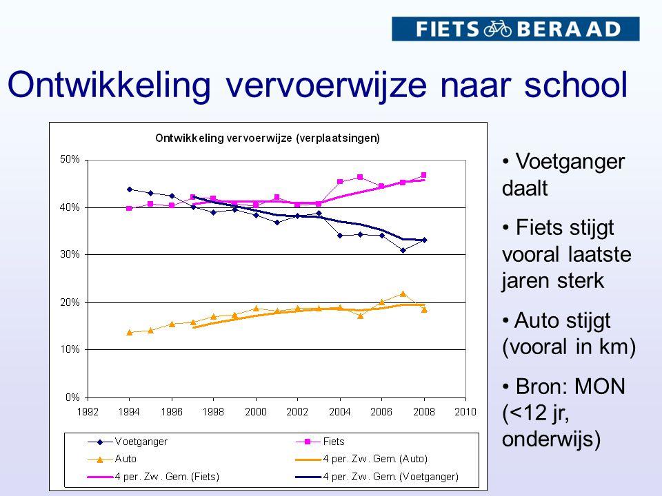 Ontwikkeling vervoerwijze naar school Voetganger daalt Fiets stijgt vooral laatste jaren sterk Auto stijgt (vooral in km) Bron: MON (<12 jr, onderwijs)