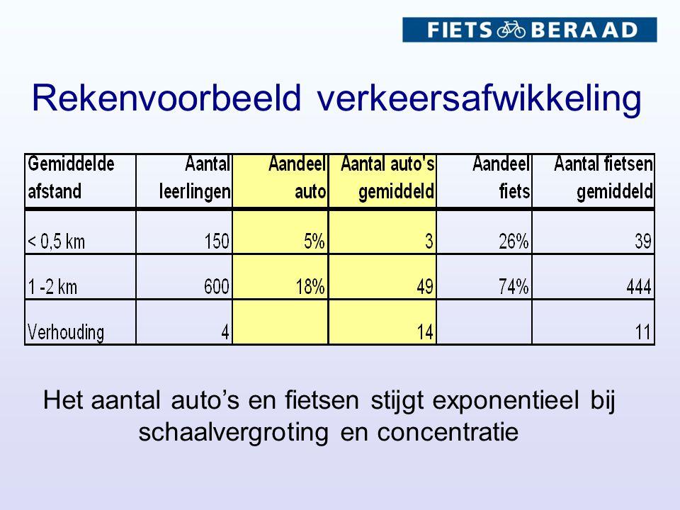 Rekenvoorbeeld verkeersafwikkeling Het aantal auto's en fietsen stijgt exponentieel bij schaalvergroting en concentratie