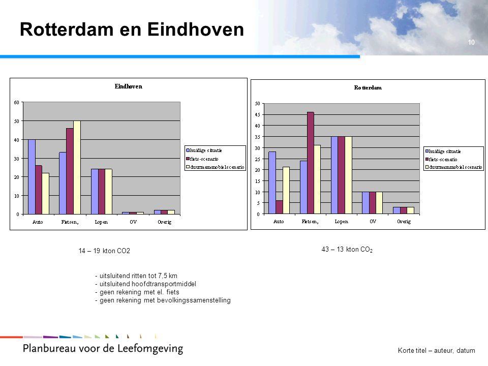 10 Korte titel – auteur, datum Rotterdam en Eindhoven 43 – 13 kton CO 2 14 – 19 kton CO2 - uitsluitend ritten tot 7,5 km - uitsluitend hoofdtransportmiddel - geen rekening met el.