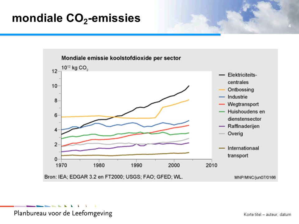 4 Korte titel – auteur, datum mondiale CO 2 -emissies