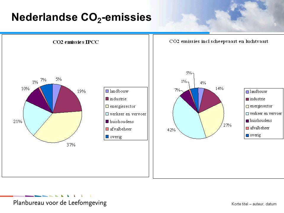 6 Korte titel – auteur, datum Klimaatbeleid transport  ACEA-convenant  Biobrandstoffen  BPM-differentiatie  Labelling  Nieuwe rijden  Sloopregeling.
