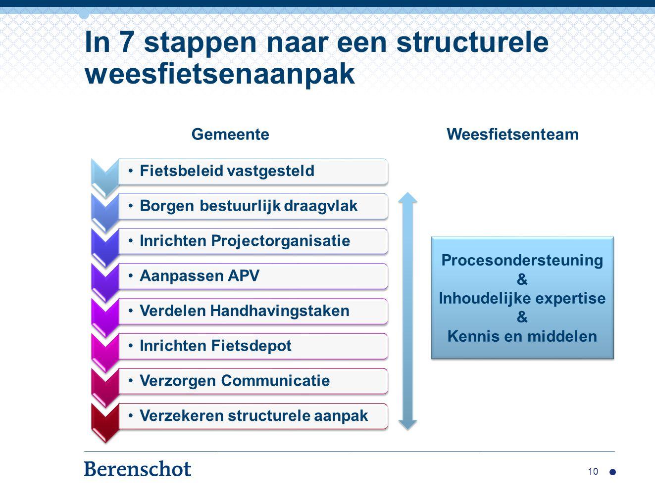In 7 stappen naar een structurele weesfietsenaanpak Fietsbeleid vastgesteld Borgen bestuurlijk draagvlak Inrichten Projectorganisatie Aanpassen APV Ve
