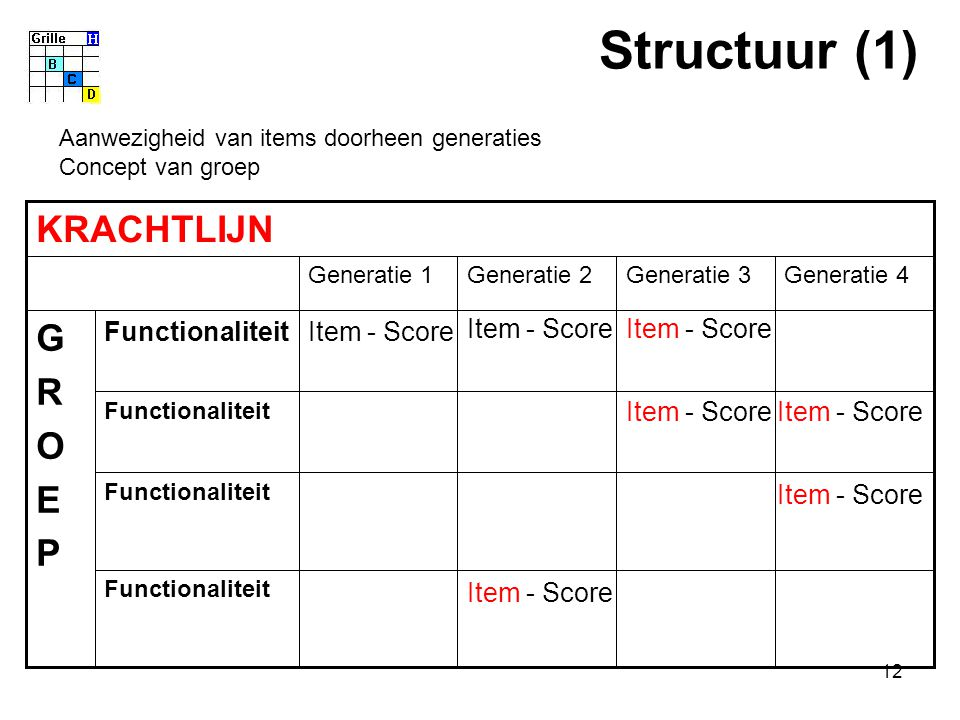 12 KRACHTLIJN Functionaliteit Generatie 3 Functionaliteit Item - ScoreFunctionaliteit GROEPGROEP Generatie 4Generatie 2Generatie 1 Structuur (1) Item - Score Aanwezigheid van items doorheen generaties Concept van groep