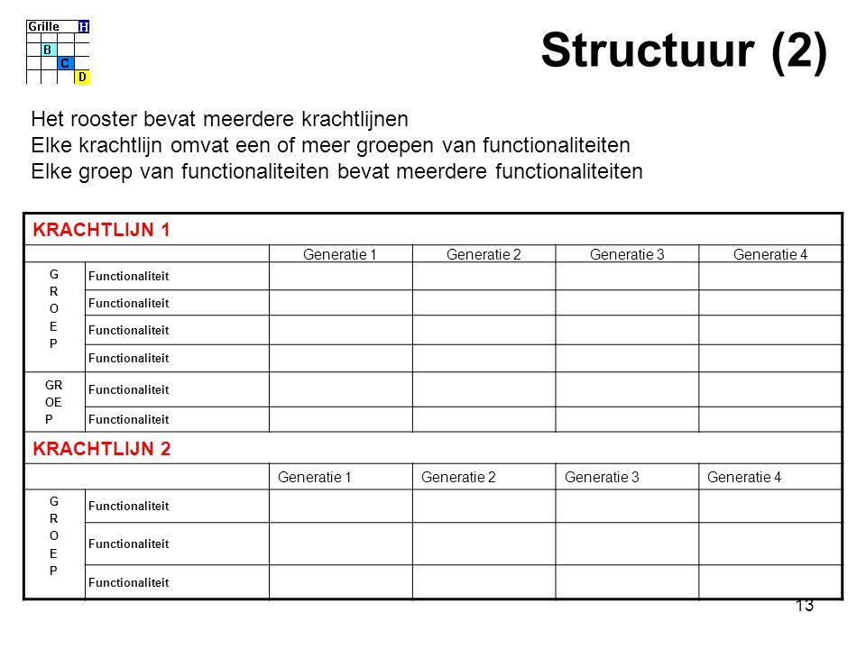13 KRACHTLIJN 1 Generatie 1Generatie 2Generatie 3Generatie 4 GROEPGROEP Functionaliteit GR OE P Functionaliteit KRACHTLIJN 2 Generatie 1Generatie 2Generatie 3Generatie 4 GROEPGROEP Functionaliteit Het rooster bevat meerdere krachtlijnen Elke krachtlijn omvat een of meer groepen van functionaliteiten Elke groep van functionaliteiten bevat meerdere functionaliteiten Structuur (2)