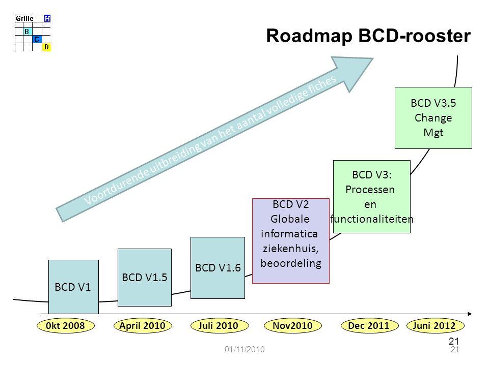21 01/11/201021 Roadmap BCD-rooster BCD V1 BCD V2 Globale informatica ziekenhuis, beoordeling BCD V3: Processen en functionaliteiten BCD V3.5 Change Mgt 0kt 2008Nov2010Dec 2011Juni 2012 BCD V1.5 BCD V1.6 April 2010Juli 2010 Voortdurende uitbreiding van het aantal volledige fiches