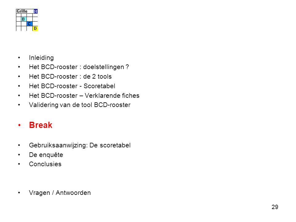 29 Inleiding Het BCD-rooster : doelstellingen ? Het BCD-rooster : de 2 tools Het BCD-rooster - Scoretabel Het BCD-rooster – Verklarende fiches Valider