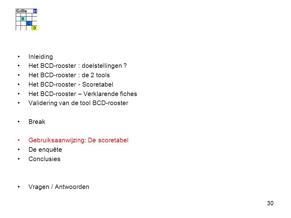 30 Inleiding Het BCD-rooster : doelstellingen ? Het BCD-rooster : de 2 tools Het BCD-rooster - Scoretabel Het BCD-rooster – Verklarende fiches Valider