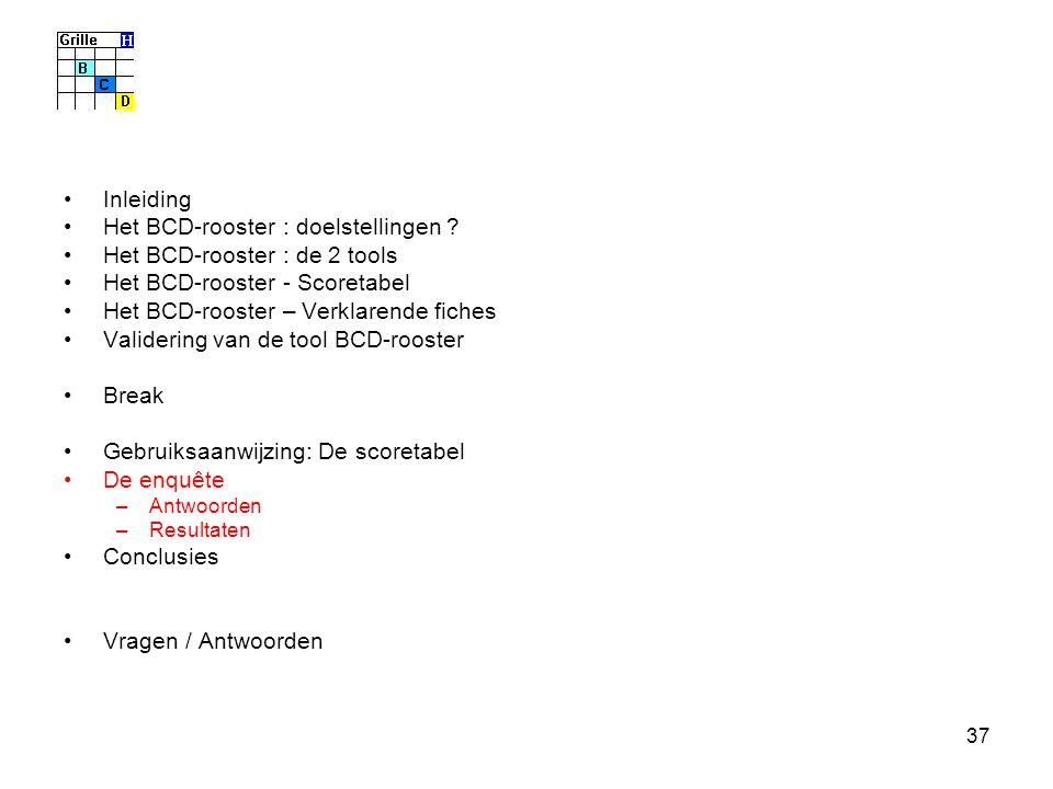 37 Inleiding Het BCD-rooster : doelstellingen ? Het BCD-rooster : de 2 tools Het BCD-rooster - Scoretabel Het BCD-rooster – Verklarende fiches Valider