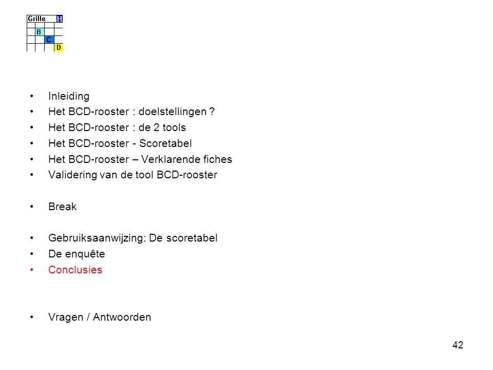 42 Inleiding Het BCD-rooster : doelstellingen ? Het BCD-rooster : de 2 tools Het BCD-rooster - Scoretabel Het BCD-rooster – Verklarende fiches Valider