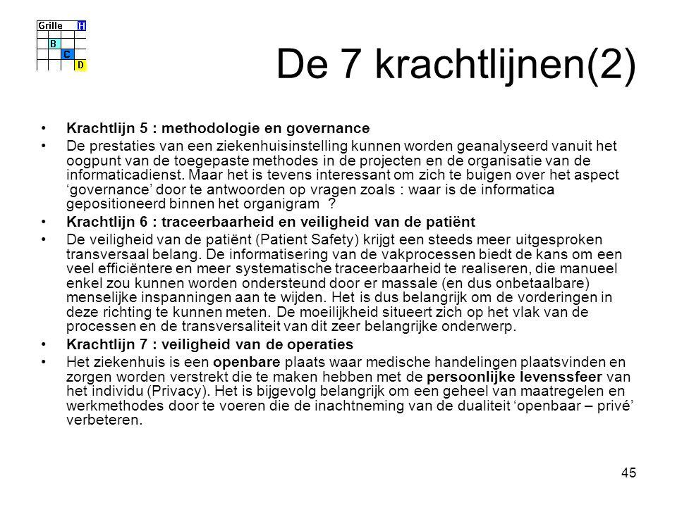 45 De 7 krachtlijnen(2) Krachtlijn 5 : methodologie en governance De prestaties van een ziekenhuisinstelling kunnen worden geanalyseerd vanuit het oog