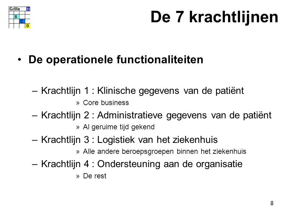 8 De operationele functionaliteiten –Krachtlijn 1 : Klinische gegevens van de patiënt »Core business –Krachtlijn 2 : Administratieve gegevens van de p