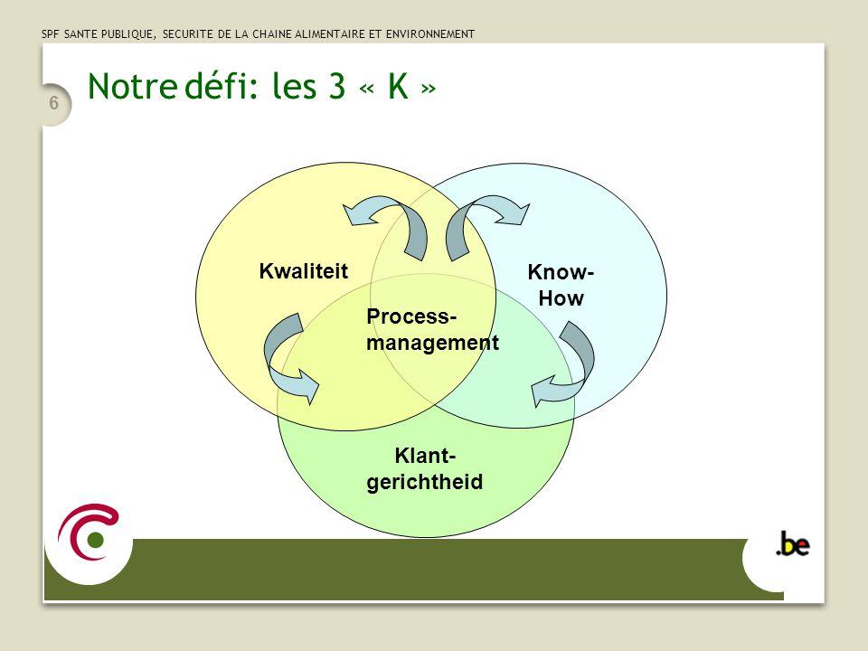 SPF SANTE PUBLIQUE, SECURITE DE LA CHAINE ALIMENTAIRE ET ENVIRONNEMENT 6 Klant- gerichtheid Know- How Kwaliteit Process- management Notre défi: les 3 « K »