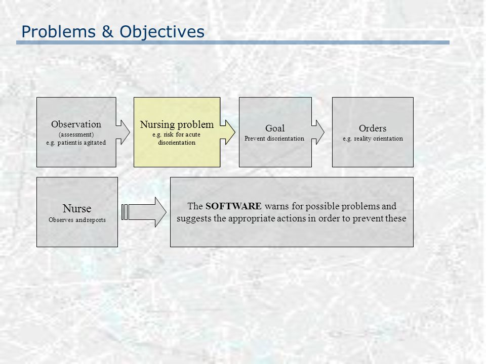 Problems & Objectives Observation (assessment) e.g. patient is agitated Nursing problem e.g. risk for acute disorientation Goal Prevent disorientation