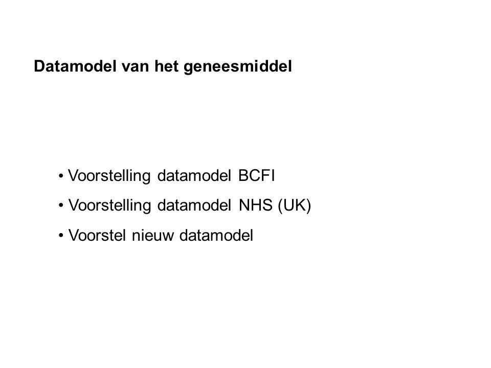 Datamodel van het geneesmiddel Voorstelling datamodel BCFI Voorstelling datamodel NHS (UK) Voorstel nieuw datamodel