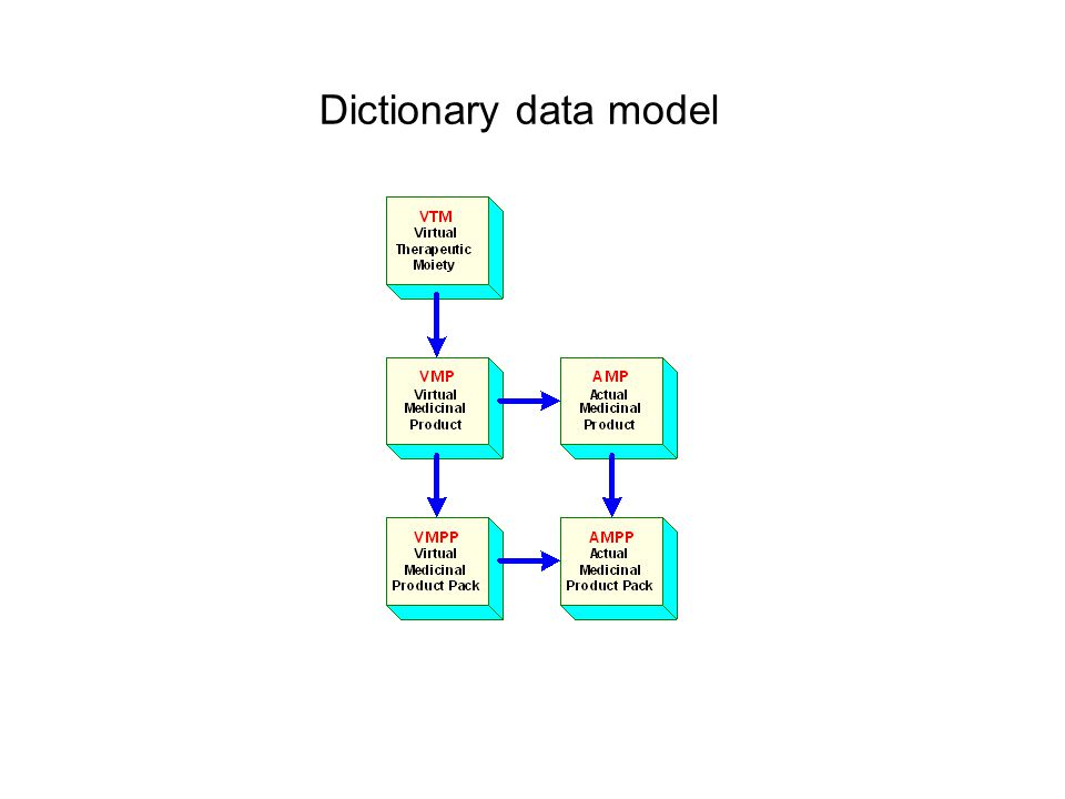 Dictionary data model