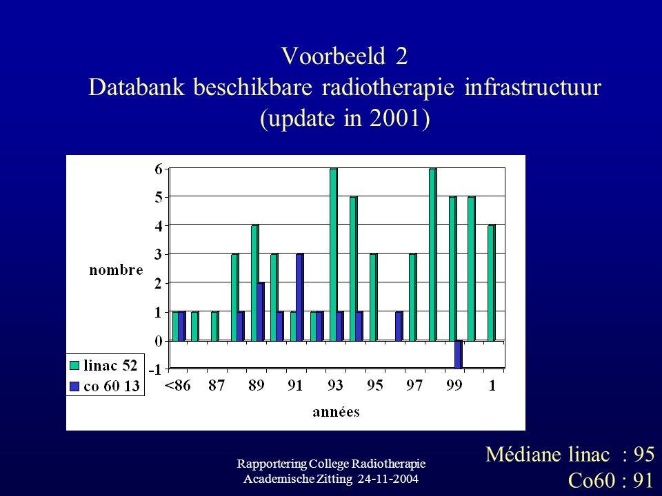 Rapportering College Radiotherapie Academische Zitting 24-11-2004 Voorbeeld 2 Databank beschikbare radiotherapie infrastructuur (update in 2001) Médiane linac : 95 Co60 : 91