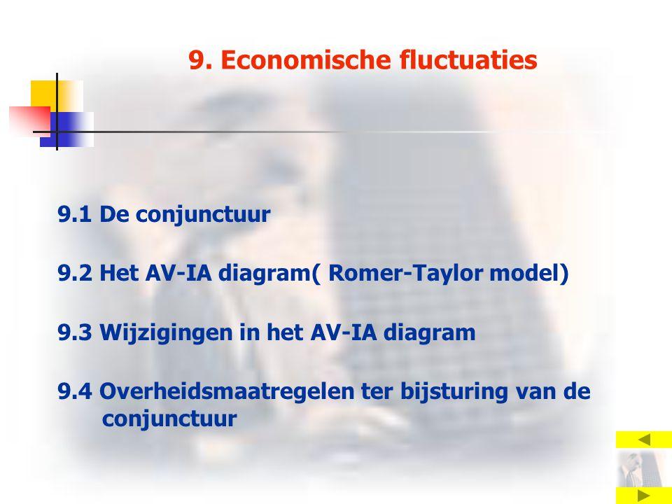 9. Economische fluctuaties 9.1 De conjunctuur 9.2 Het AV-IA diagram( Romer-Taylor model) 9.3 Wijzigingen in het AV-IA diagram 9.4 Overheidsmaatregelen