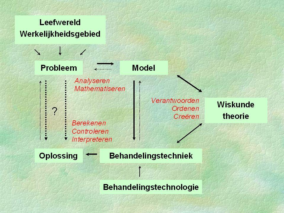 leerplan a - concreet §Analyse l Keuzeonderwerpen Rijen(V 8) Iteratie(V 8) Convergentie reeks Numerieke methoden Differentiaalvergelijkingen (V 8)
