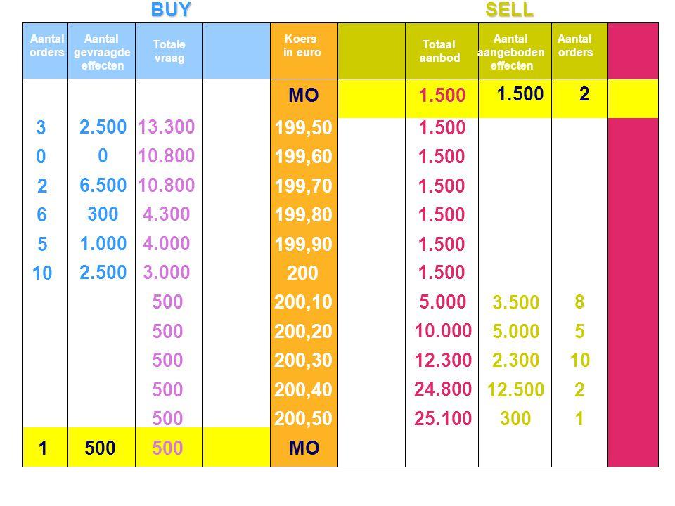 BUYSELL 10 5 6 2 3 2.500 1.000 300 6.500 2.500 1 2 10 5 8 300 12.500 2.300 5.000 3.500 0 0 MO1500 21.500 MO 13.300 10.800 4.300 4.000 3.000 500 5.000 10.000 12.300 24.800 25.100 1.500 Aantal orders Aantal gevraagde effecten Totale vraag Koers in euro Totaal aanbod Aantal aangeboden effecten Aantal orders 199,50 199,60 199,70 199,80 199,90 200 200,10 200,20 200,30 200,40 200,50