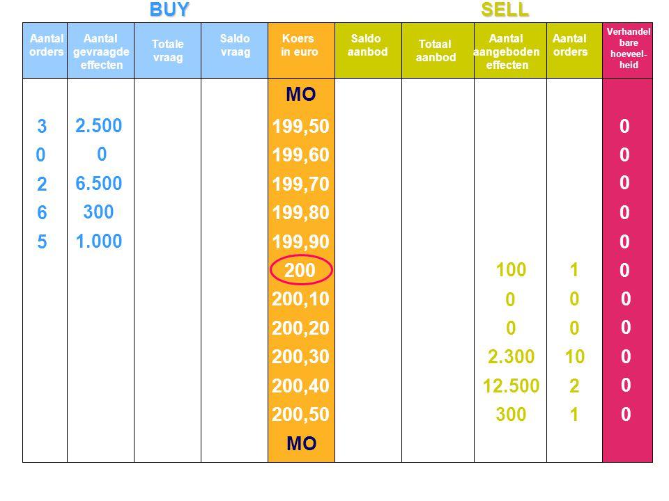 BUYSELL MO 5 6 2 3 1.000 300 6.500 2.500 0 0 0 0 0 0 0 0 0 0 0 0 0 Aantal orders Aantal gevraagde effecten Totale vraag Koers in euro Totaal aanbod Aantal aangeboden effecten Aantal orders Verhandel bare hoeveel- heid Saldo vraag Saldo aanbod 199,50 199,60 199,70 199,80 199,90 200 200,10 200,20 200,30 200,40 200,50 1 2 10 0 0 1 300 12.500 2.300 0 0 100