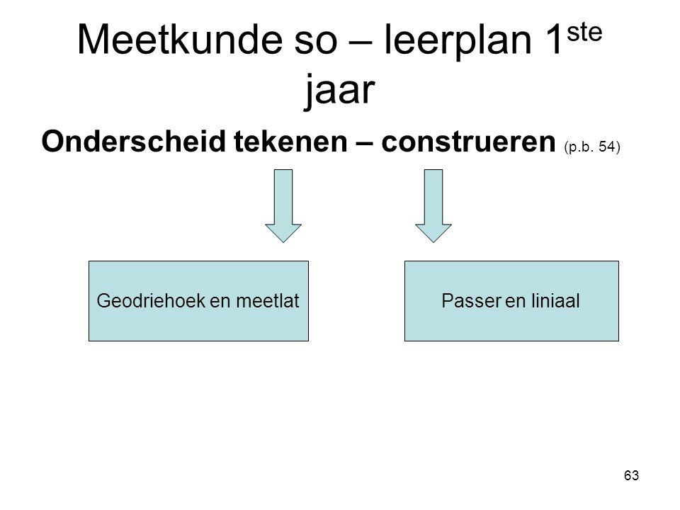 63 Meetkunde so – leerplan 1 ste jaar Onderscheid tekenen – construeren (p.b. 54) Geodriehoek en meetlatPasser en liniaal