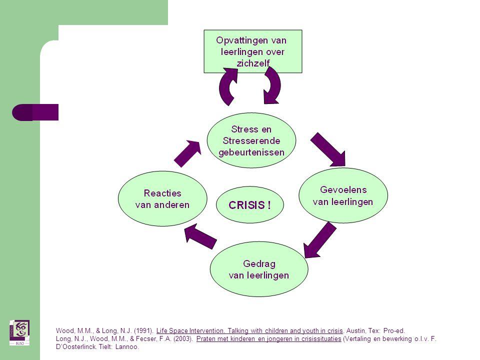 Stappenplan van de opvang Fase 1 Praten → gevoelens kanaliseren – woorden gebruiken i.p.v.