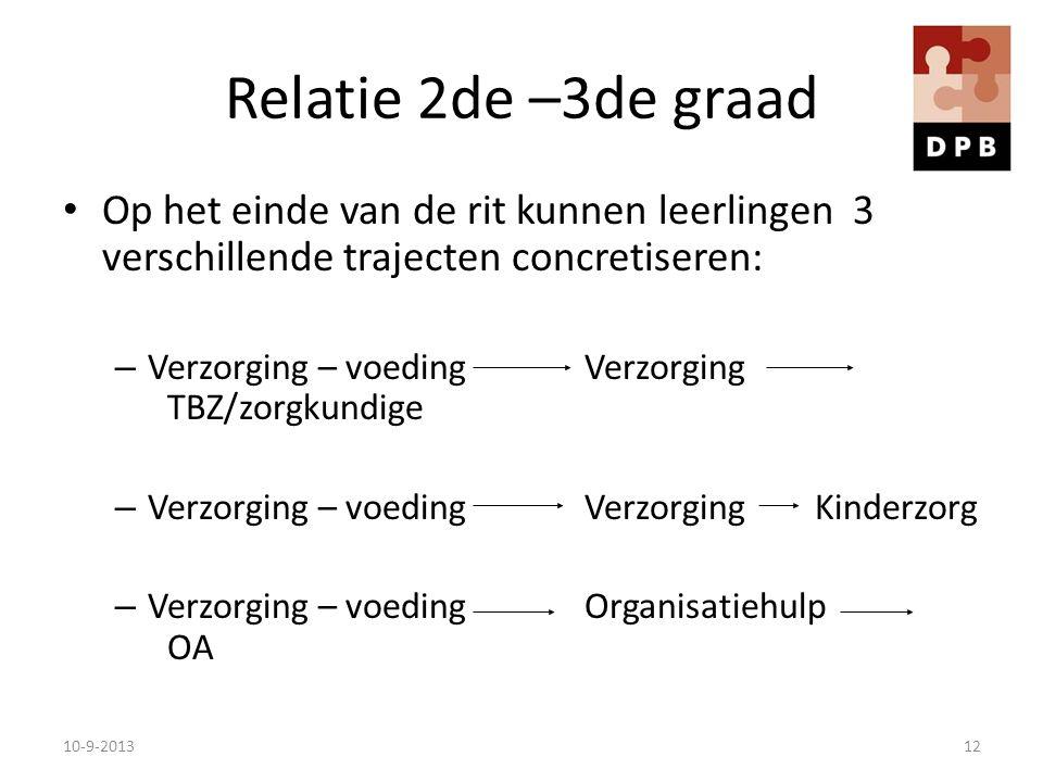 Relatie 2de –3de graad Op het einde van de rit kunnen leerlingen 3 verschillende trajecten concretiseren: – Verzorging – voedingVerzorging TBZ/zorgkun