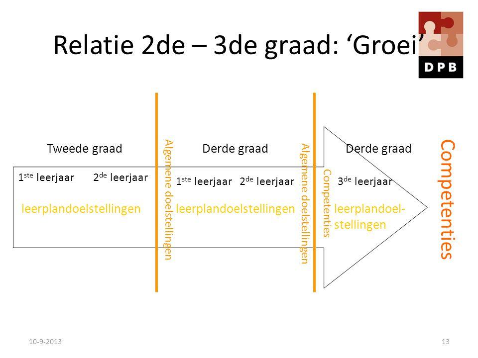 Relatie 2de – 3de graad: 'Groei' Competenties 1 ste leerjaar2 de leerjaar 1 ste leerjaar2 de leerjaar3 de leerjaar Algemene doelstellingen Tweede graa