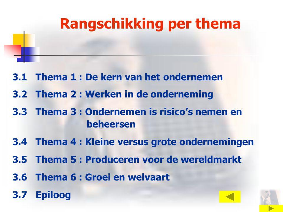 Rangschikking per thema 3.1 Thema 1 : De kern van het ondernemen 3.2 Thema 2 : Werken in de onderneming 3.3 Thema 3 : Ondernemen is risico's nemen en