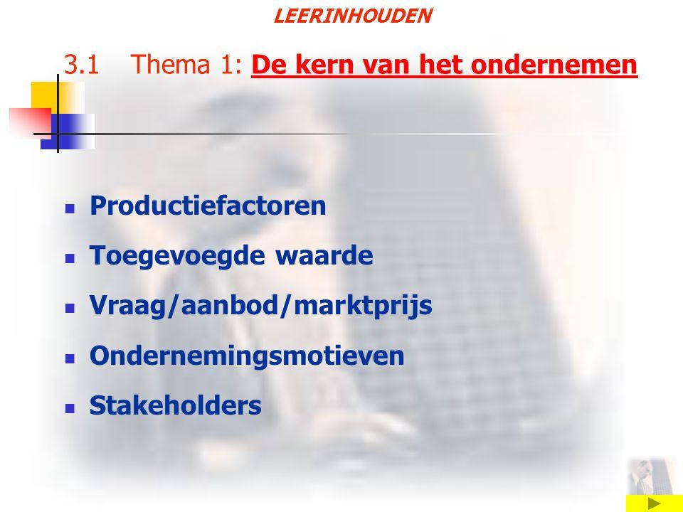 LEERINHOUDEN 3.1 Thema 1: De kern van het ondernemenDe kern van het ondernemen Productiefactoren Toegevoegde waarde Vraag/aanbod/marktprijs Ondernemingsmotieven Stakeholders