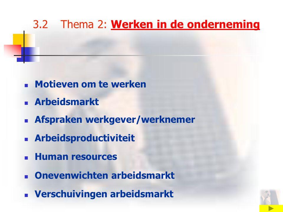 3.2 Thema 2: Werken in de ondernemingWerken in de onderneming Motieven om te werken Arbeidsmarkt Afspraken werkgever/werknemer Arbeidsproductiviteit Human resources Onevenwichten arbeidsmarkt Verschuivingen arbeidsmarkt
