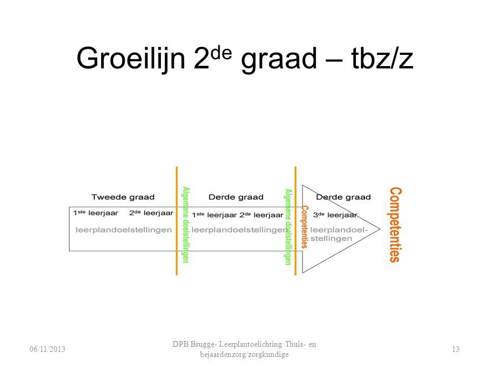 Groeilijn 2 de graad – tbz/z DPB Brugge- Leerplantoelichting Thuis- en bejaardenzorg/zorgkundige 1306/11/2013