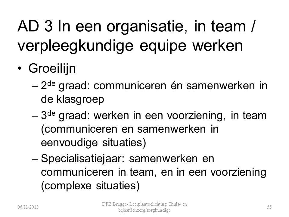 AD 3 In een organisatie, in team / verpleegkundige equipe werken Groeilijn –2 de graad: communiceren én samenwerken in de klasgroep –3 de graad: werken in een voorziening, in team (communiceren en samenwerken in eenvoudige situaties) –Specialisatiejaar: samenwerken en communiceren in team, en in een voorziening (complexe situaties) DPB Brugge- Leerplantoelichting Thuis- en bejaardenzorg/zorgkundige 5506/11/2013