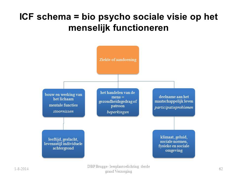 ICF schema = bio psycho sociale visie op het menselijk functioneren 1-8-2014 DBP Brugge- leerplantoelichting derde graad Verzorging 62 Ziekte of aando