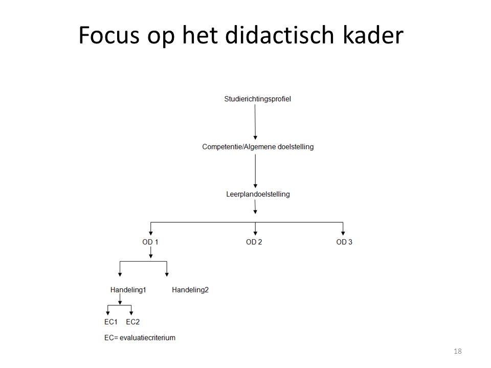 Focus op het didactisch kader 3.1.3 Van competenties, algemene doelstellingen, leerplandoelstellingen, onderliggende doelen, handelingen en evaluatiecriteria Opdracht: Voorbeelden lezen in duo, vragen.