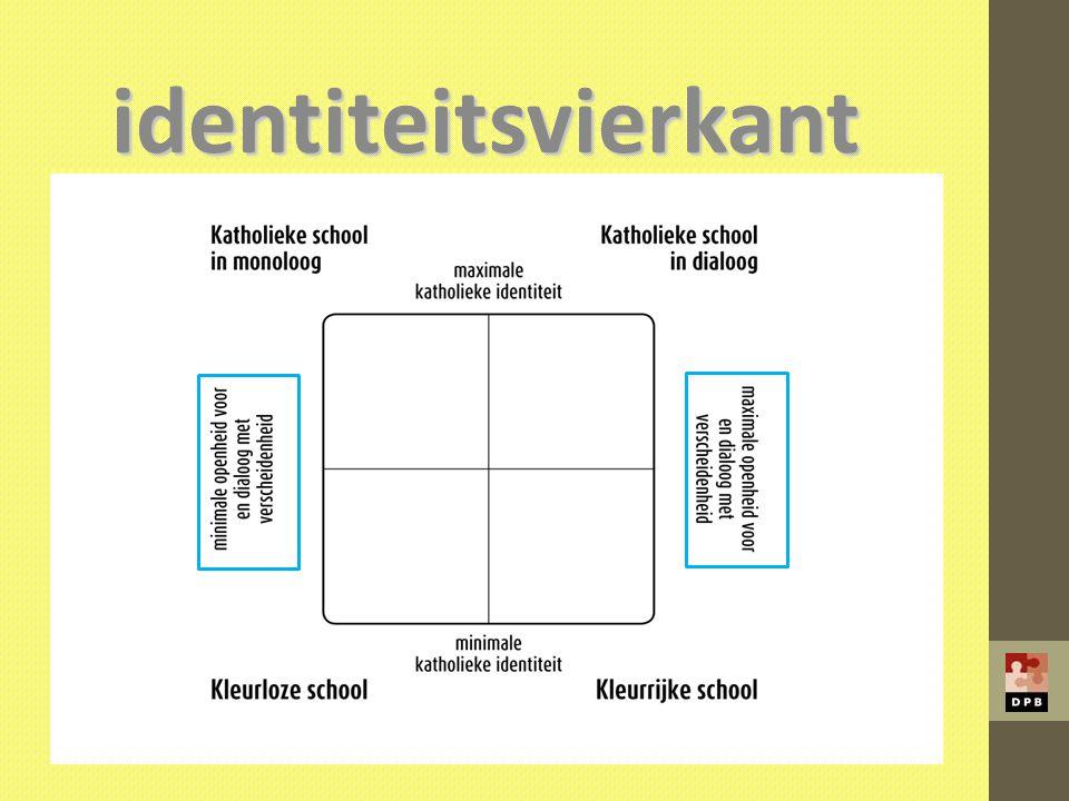 identiteitsvierkant