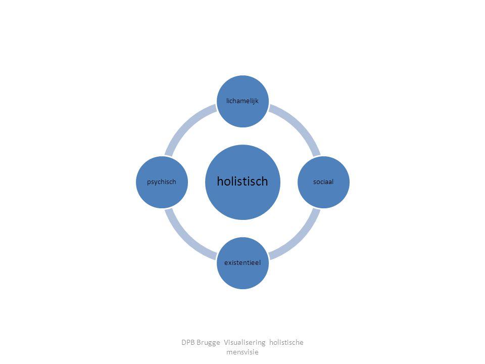 holistisch lichamelijksociaalexistentieelpsychisch DPB Brugge Visualisering holistische mensvisie