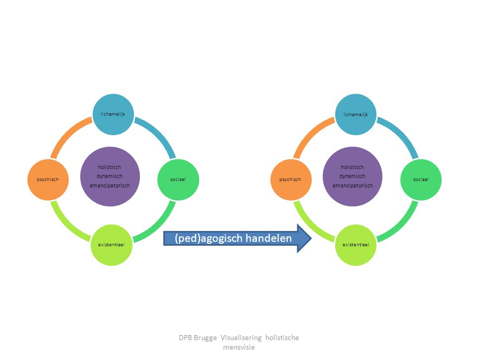 holistisch dynamisch emancipatorisch lichamelijksociaalexistentieelpsychisch holistisch dynamisch emancipatorisch lichamelijksociaalexistentieelpsychi