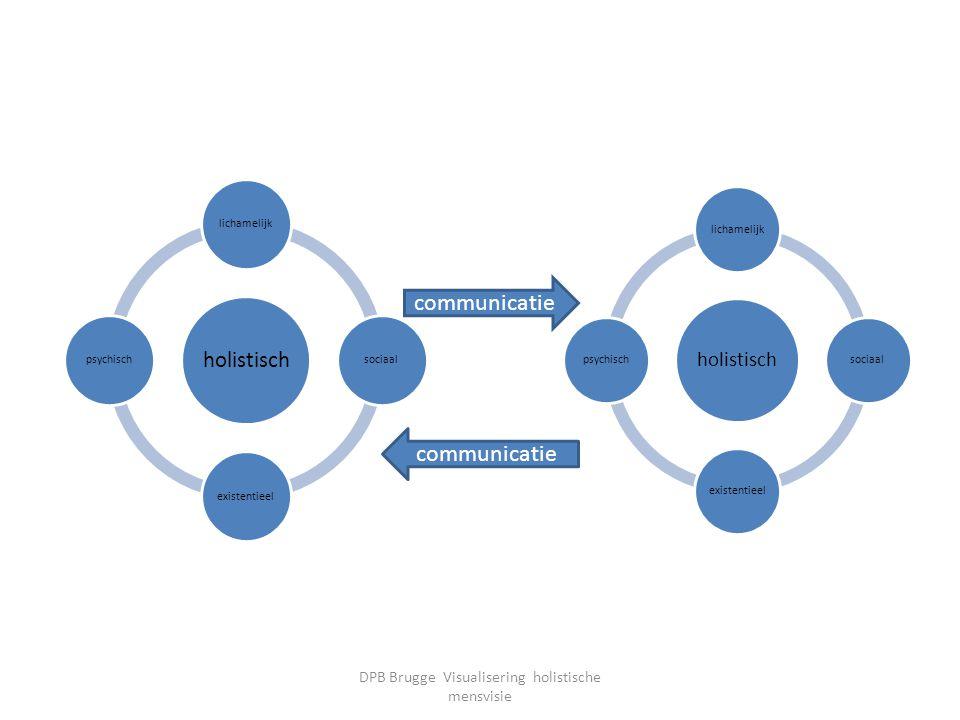 holistisch lichamelijksociaalexistentieelpsychisch holistisch lichamelijksociaalexistentieelpsychisch communicatie DPB Brugge Visualisering holistisch