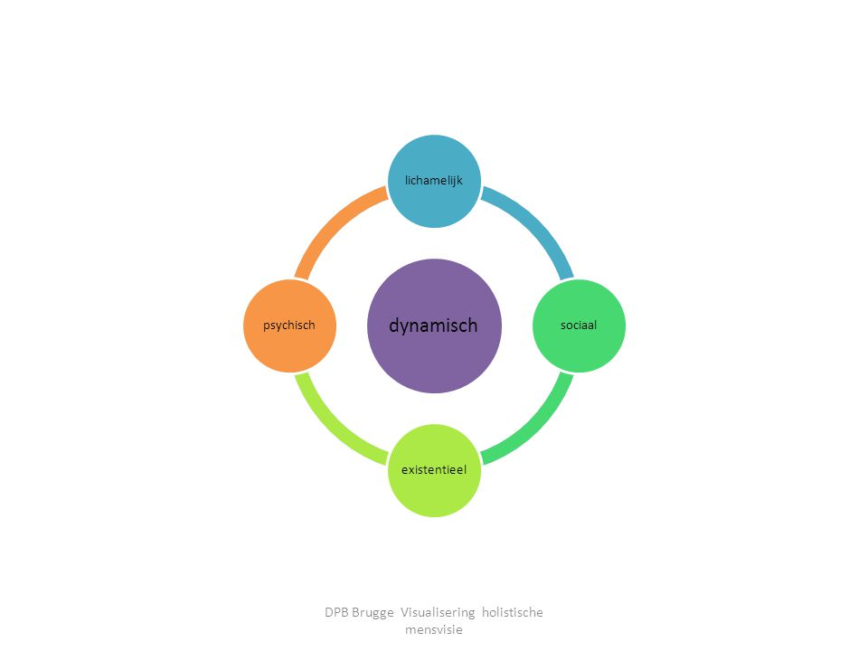 dynamisch lichamelijksociaalexistentieelpsychisch dynamisch lichamelijksociaalexistentieelpsychisch DPB Brugge Visualisering holistische mensvisie
