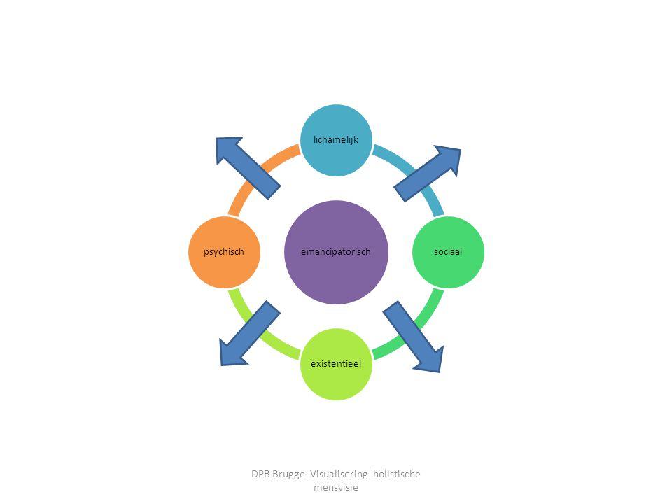dynamisch lichamelijksociaalexistentieelpsychisch emancipatorisch lichamelijksociaalexistentieelpsychisch DPB Brugge Visualisering holistische mensvis