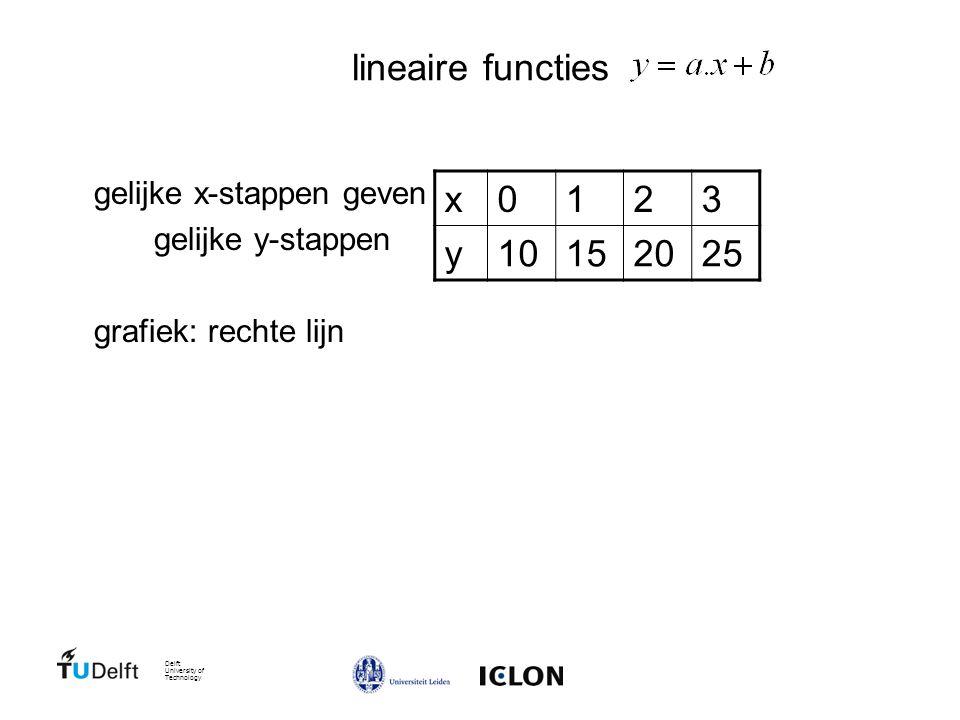 Delft University of Technology lineaire functies gelijke x-stappen geven gelijke y-stappen grafiek: rechte lijn x0123 y10152025