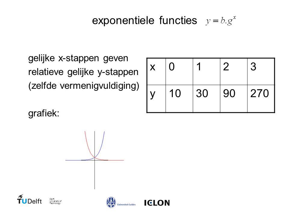 Delft University of Technology exponentiele functies i.h.b. met afgeleide afgeleide van is