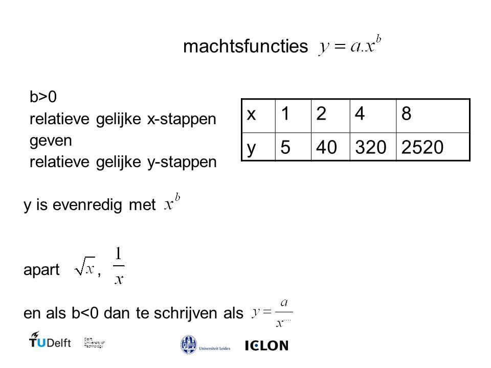 Delft University of Technology machtsfuncties b>0 relatieve gelijke x-stappen geven relatieve gelijke y-stappen y is evenredig met apart, en als b<0 dan te schrijven als x1248 y5403202520