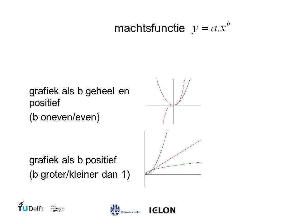 Delft University of Technology machtsfunctie grafiek als b geheel en positief (b oneven/even) grafiek als b positief (b groter/kleiner dan 1)