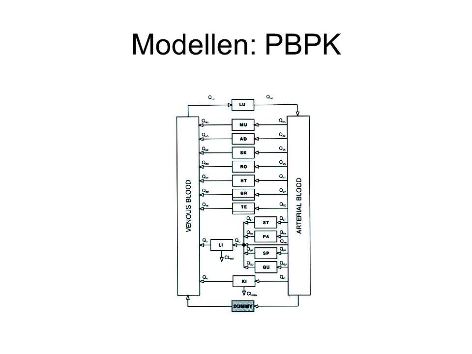 Modellen: PBPK